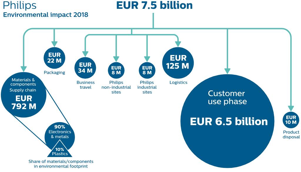a6fee138e71 Royal Philips - Full 2018 Annual Report